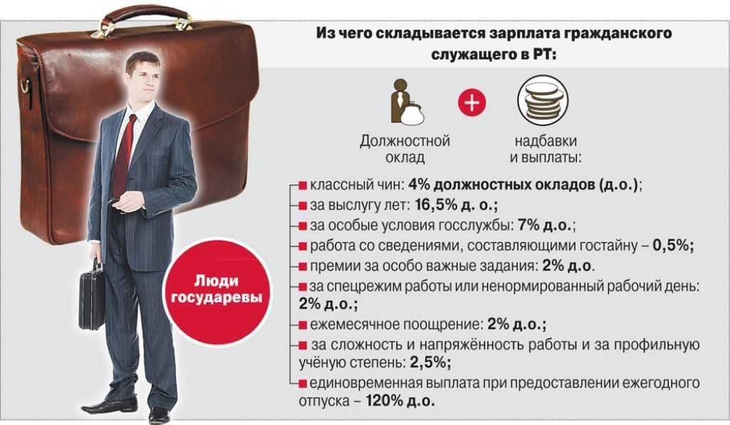 Формирование пенсии муниципальных служащих