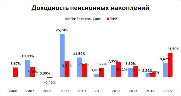 схема доходности нпф телеком-союз по годам
