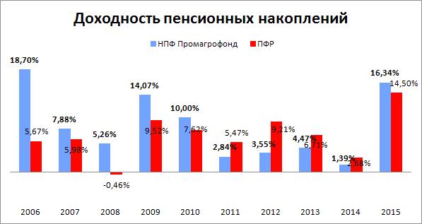 Показатели доходности НПФ