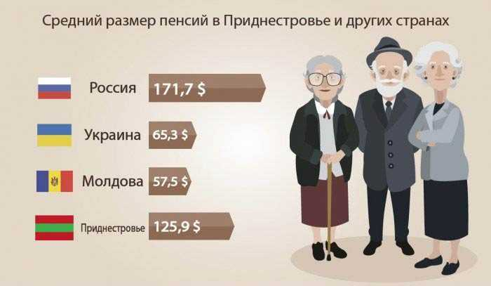 Пенсия в приднестровье