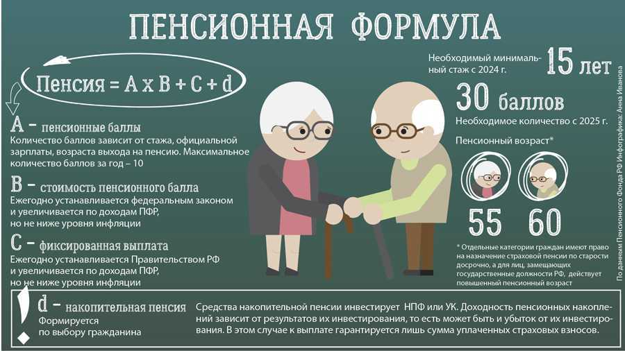 Все, что нужно знать про перерасчет пенсии за детей 1990 года